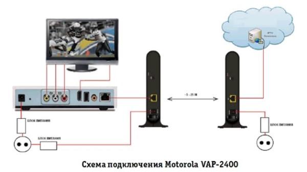 Motorola VAP 2400