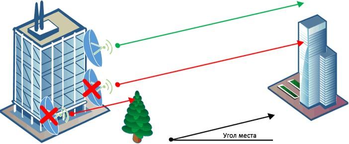 Поэтому три настройке антенны триколор тв устанавливаем её так, чтобы избежать помех приема сигнала по направлению на спутник