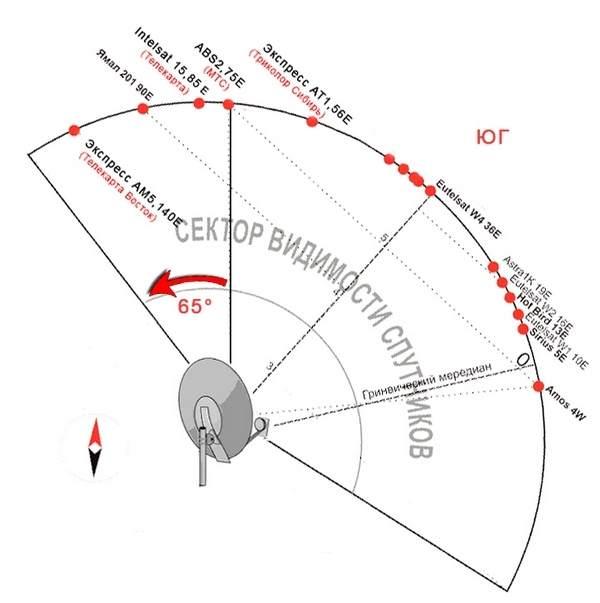 В Краснодаре подсказкой для настройки антенны МТС ТВ является направление соседних антенн, настроенных на триколор тв или нтв+. От направления этих антенн нашу антенну, настраиваемую на мтс, необходимо направить на 39 градусов восточнее, т.к. между спутником для триколор (36е) и спутников для мтс тв (75е) как раз те самые 39 градусов разницы